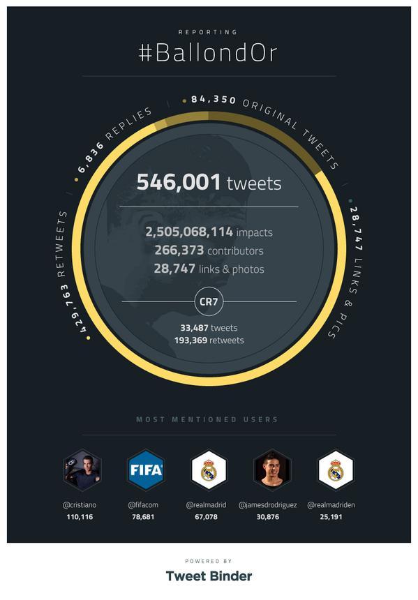 Twitter en Balón de Oro (2015)