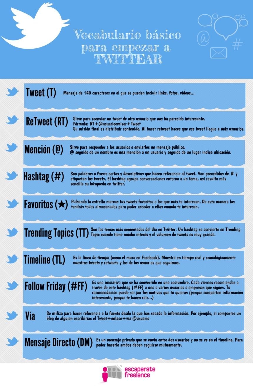 Vocabulario básico de Twitter