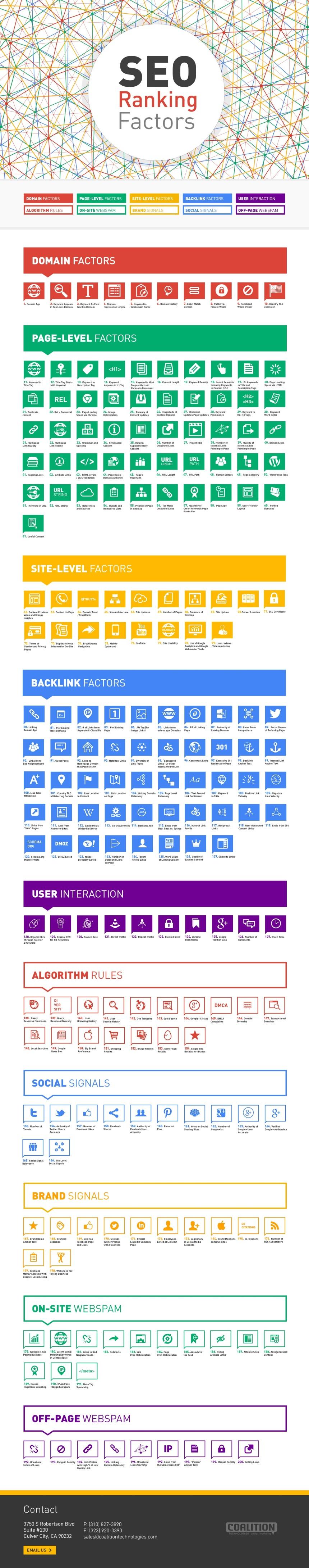 200 factores que contribuyen al ranking SEO