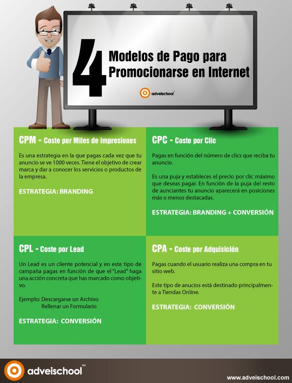 4 modelos de pago para promocionarse en Internet
