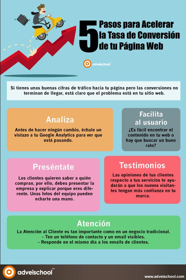 5 pasos para acelerar la tasa de conversión de tu Web