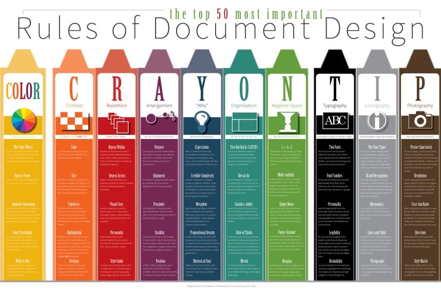 Top 50 reglas del diseño de documentos
