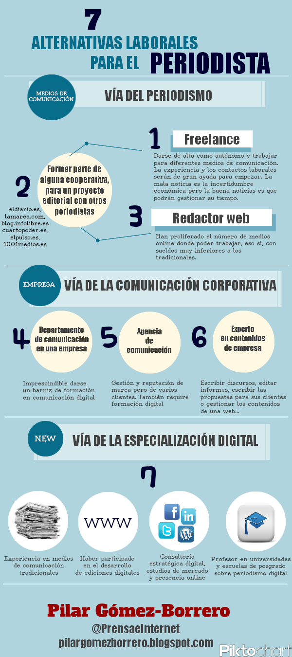 7 alternativas laborales para un periodista