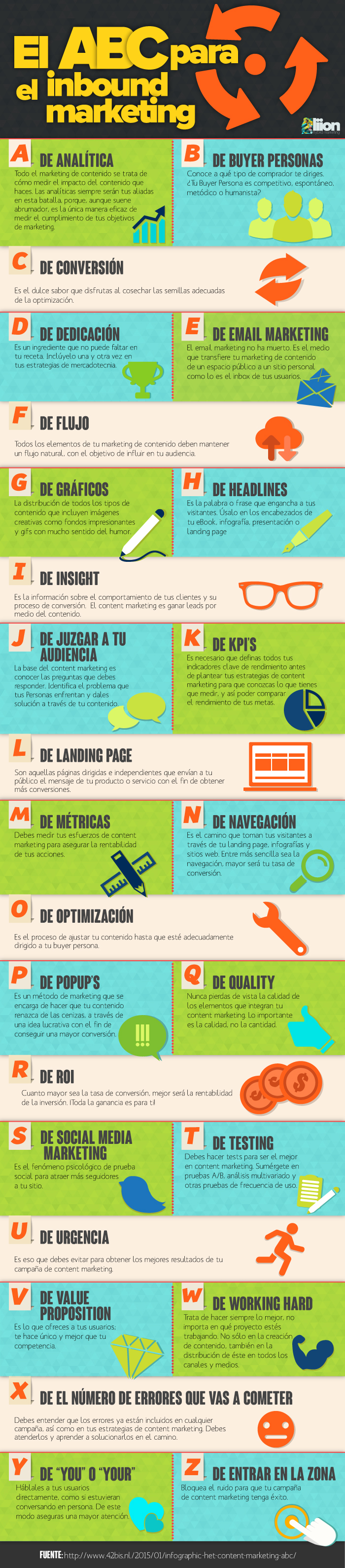 El ABC para el Inbound Marketing