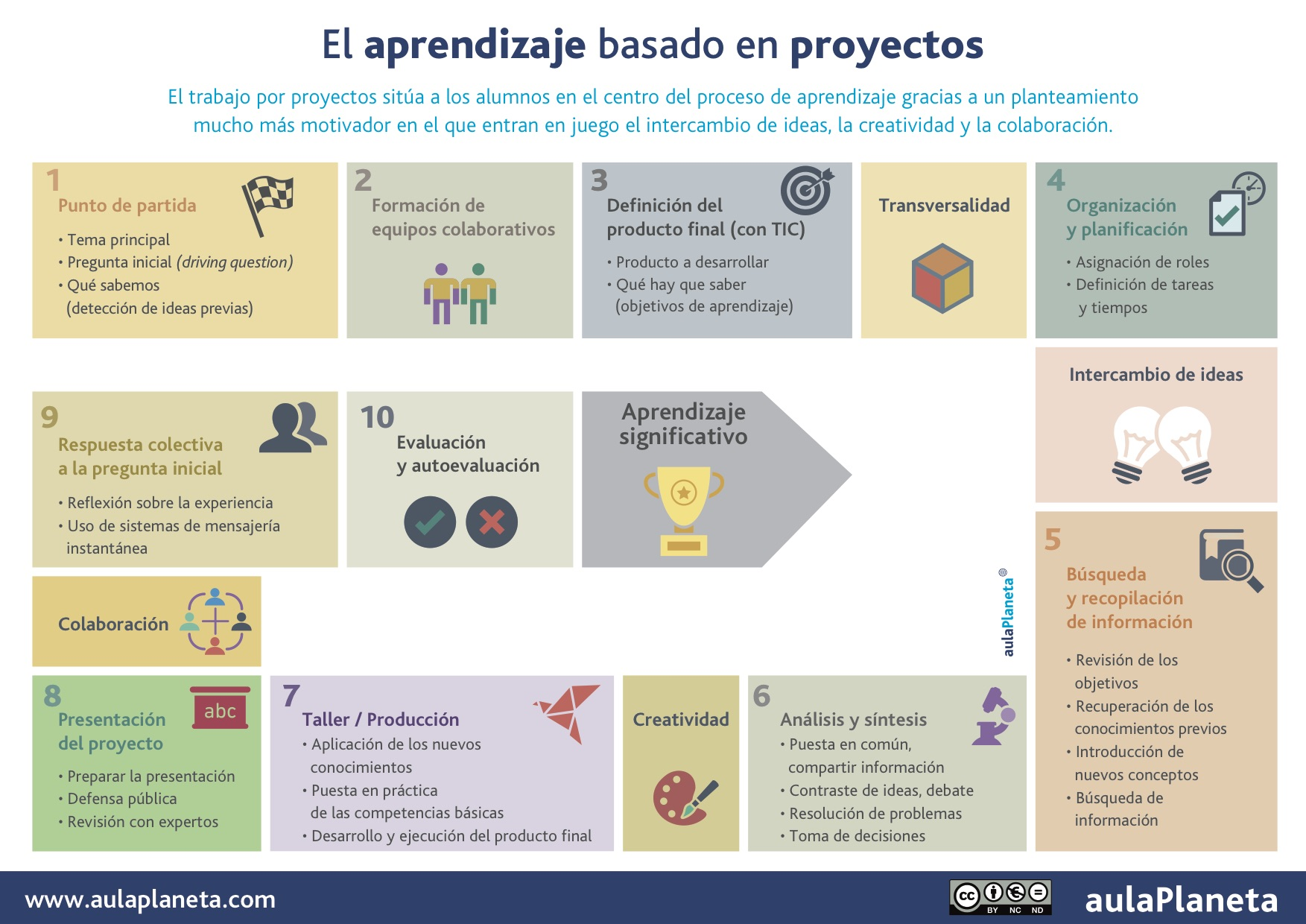 Aprendizaje Basado En Proyectos Infografia Infographic