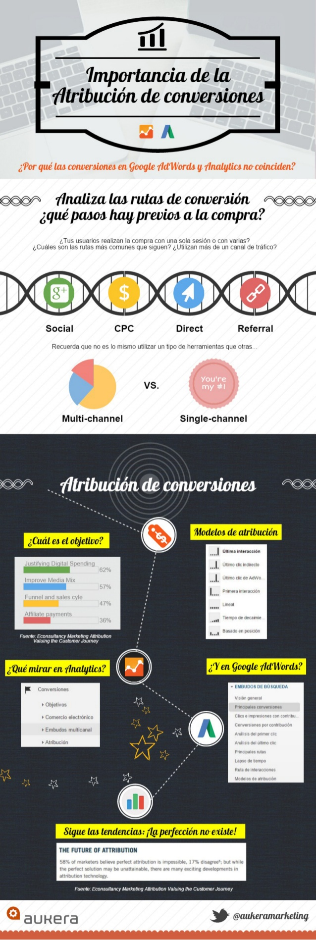 La importancia de la Atribución de conversiones (Adwords vs Analytics)