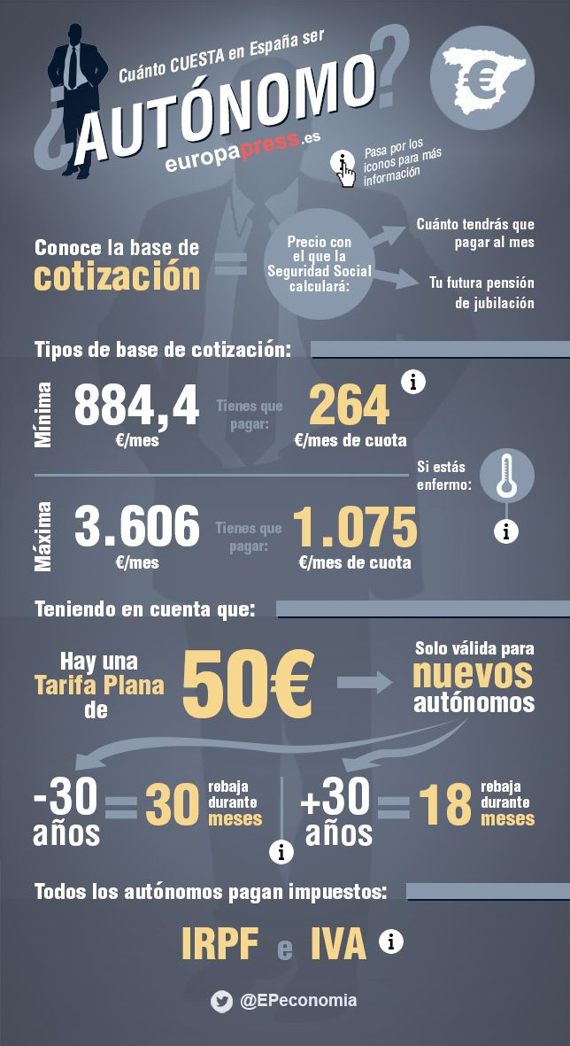 Cuánto cuesta ser autónomo en España