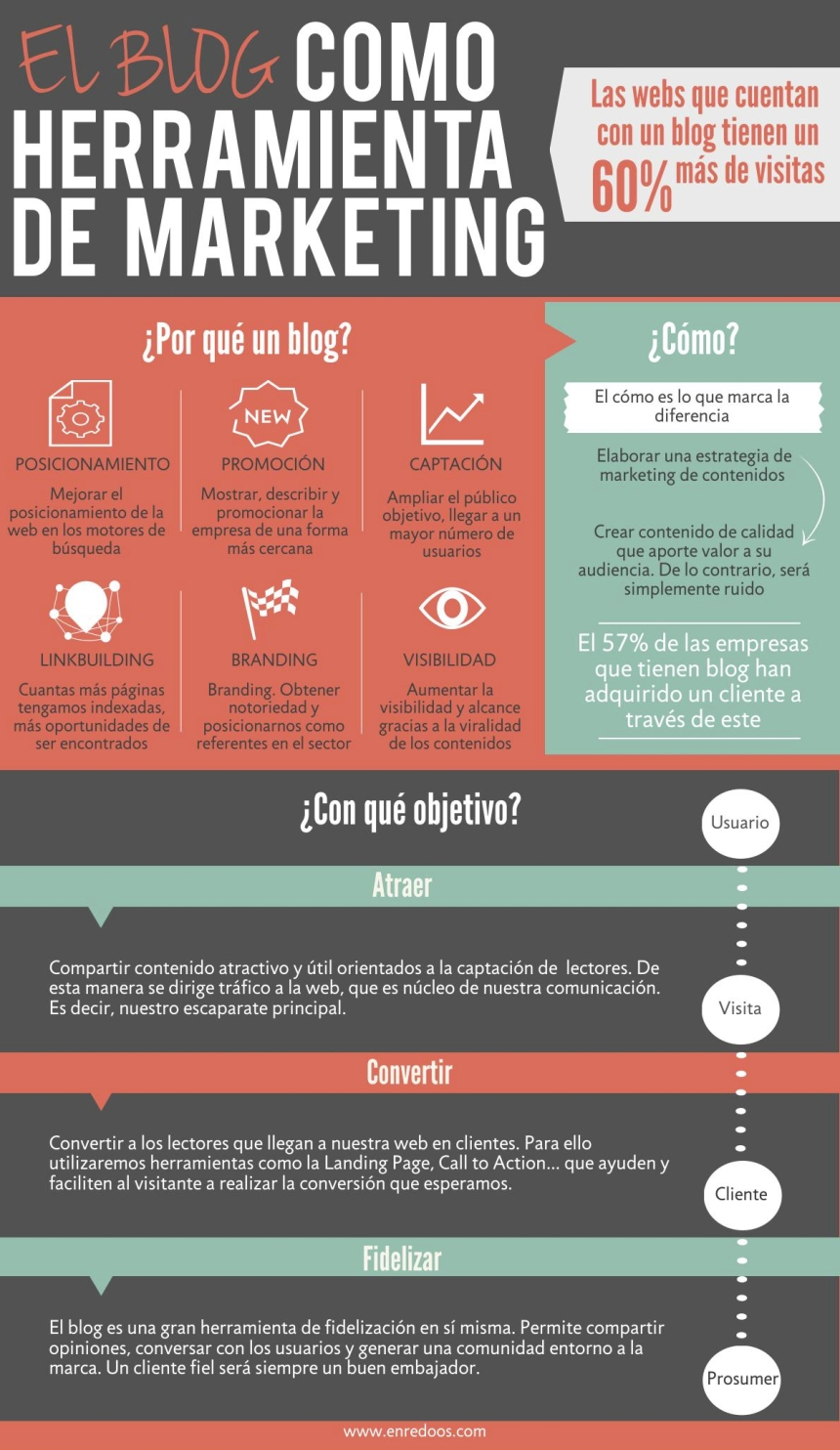 El Blog como herramienta de marketing