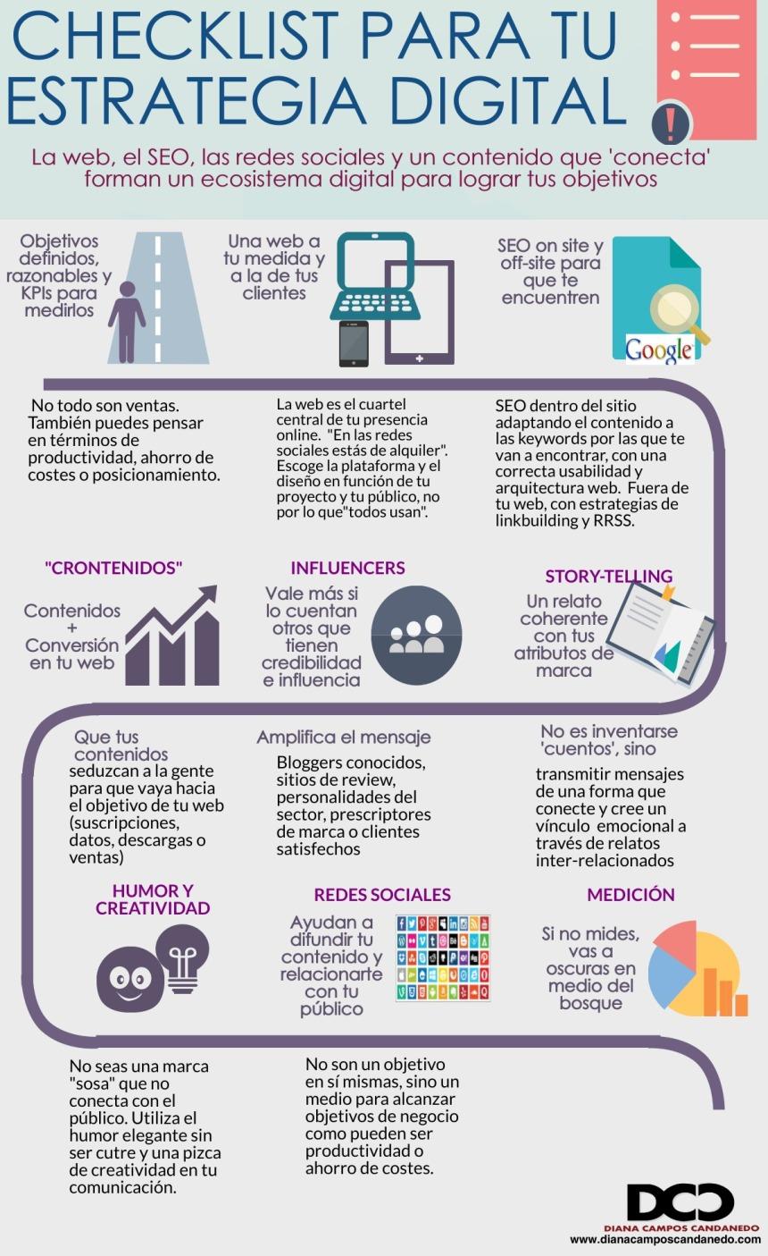 Checklist para tu estrategia digital