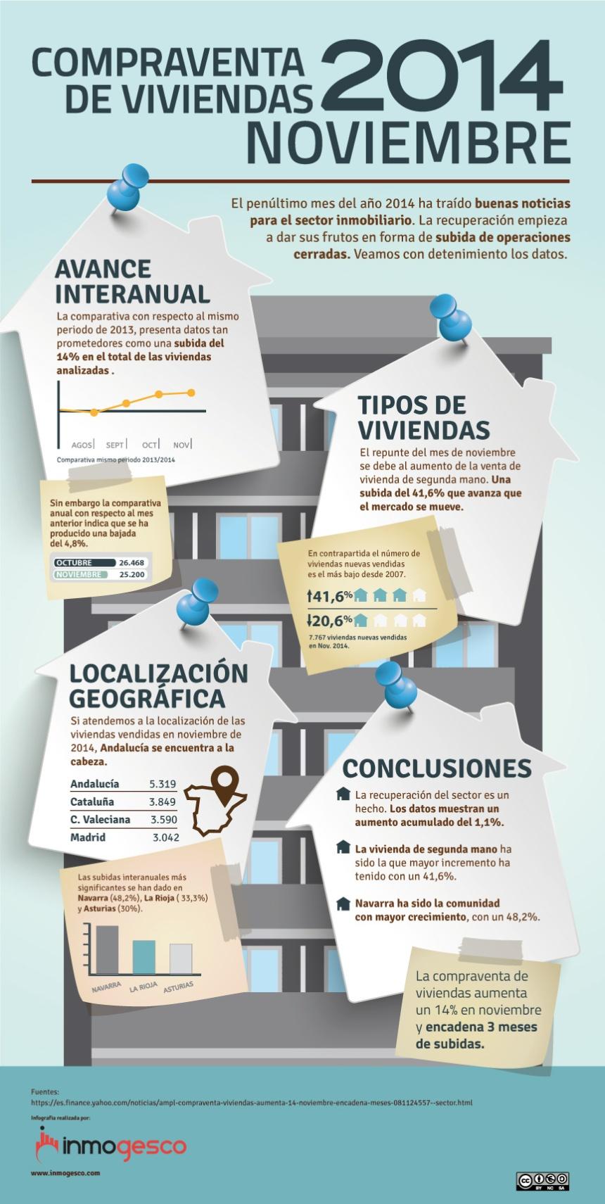 Compra venta de viviendas en España (11/2014)