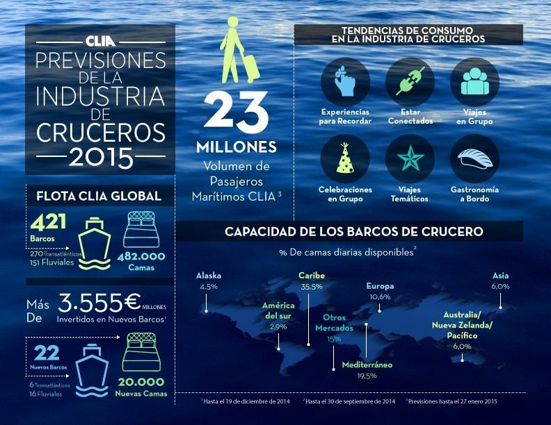 Previsiones del sector del crucero para 2015