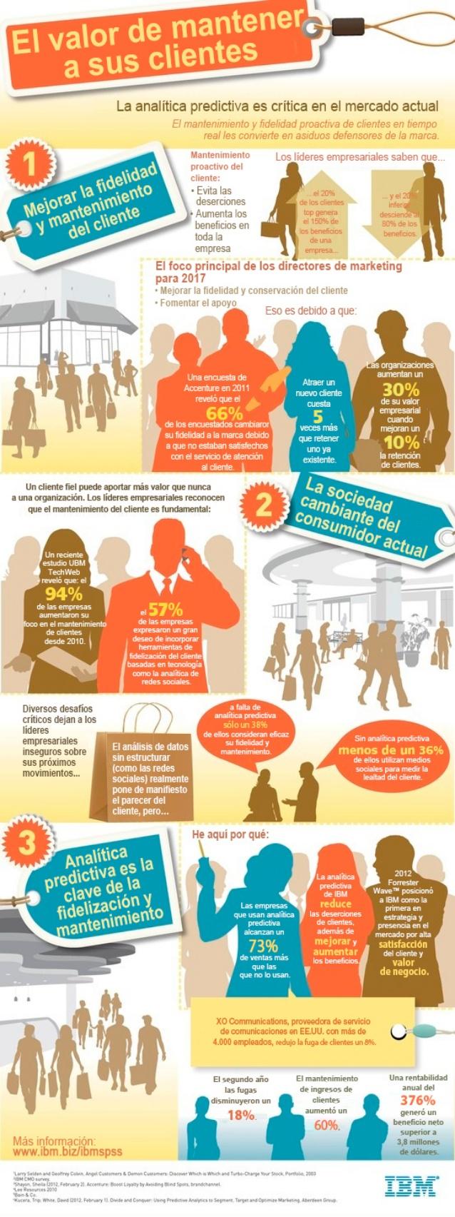 Analítica predictiva: el valor de mantener a tus clientes