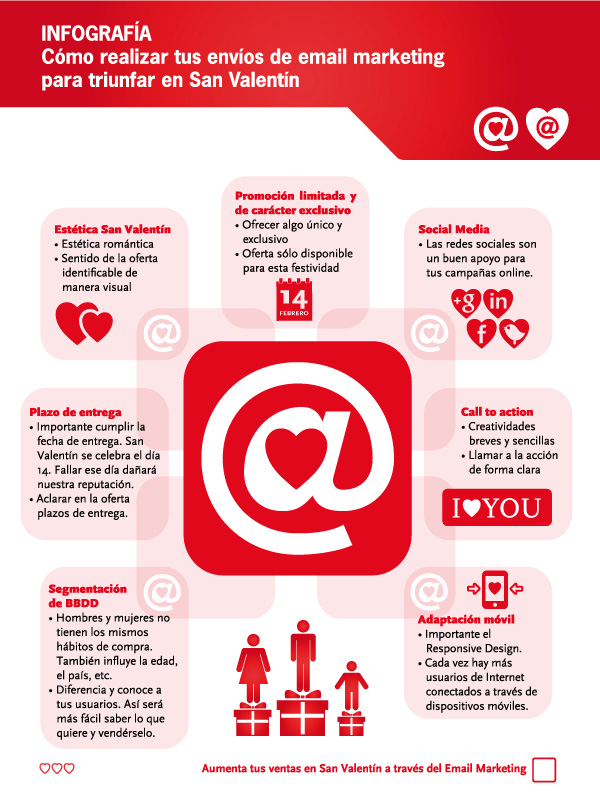 Cómo triunfar con email marketing en San Valentín