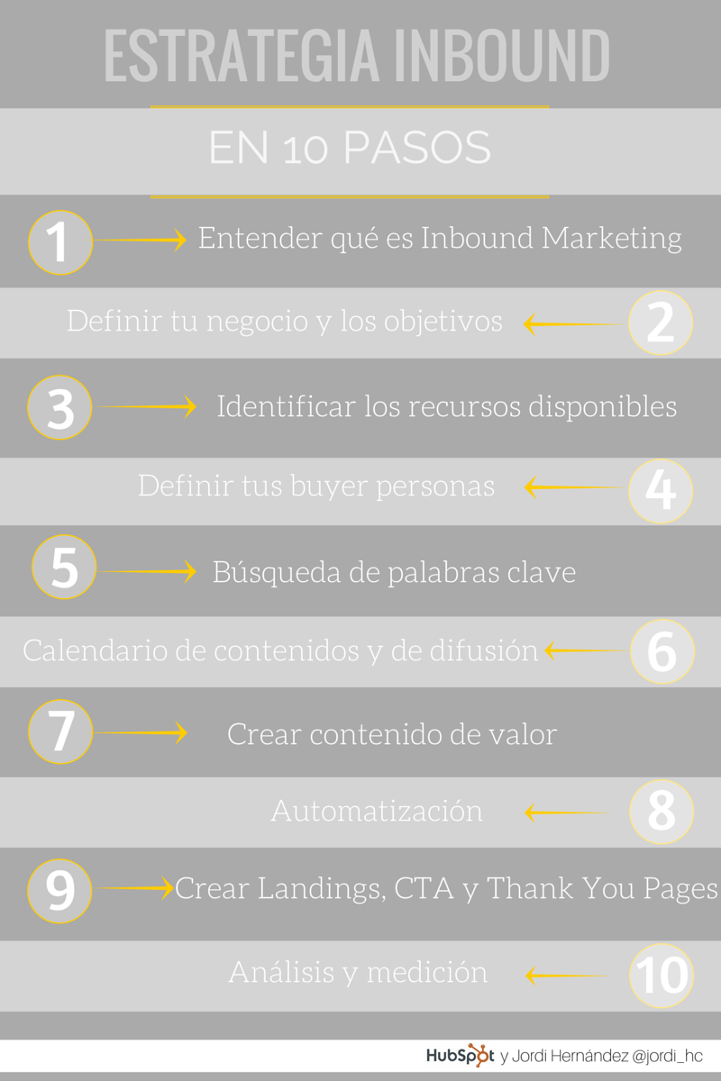 Estrategia de Inbound Marketing en 10 pasos