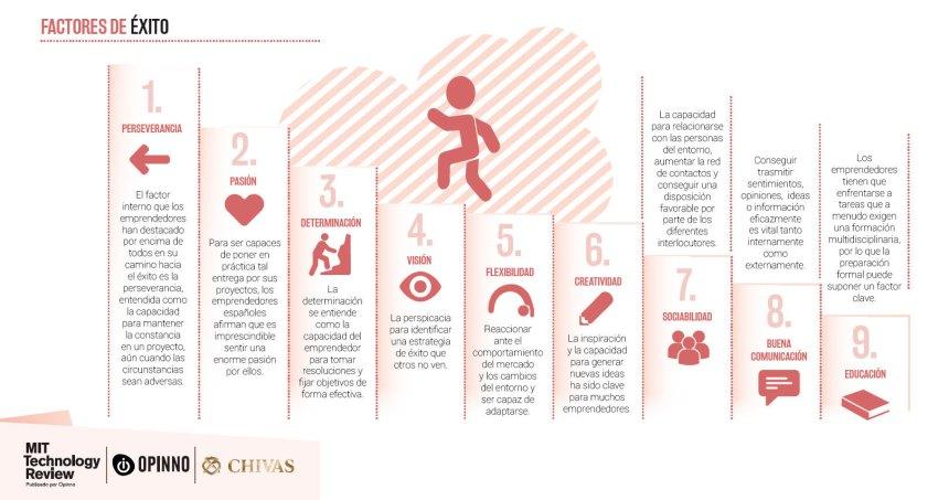Factores del éxito de un emprendedor