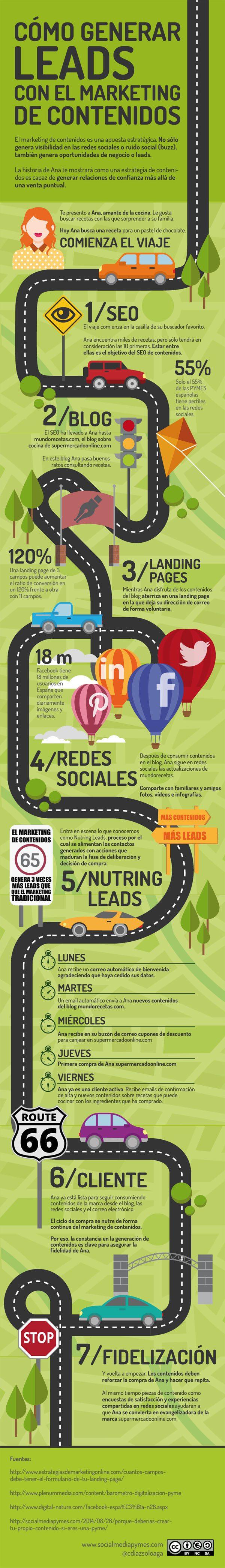 Cómo general leads con el marketing de contenidos