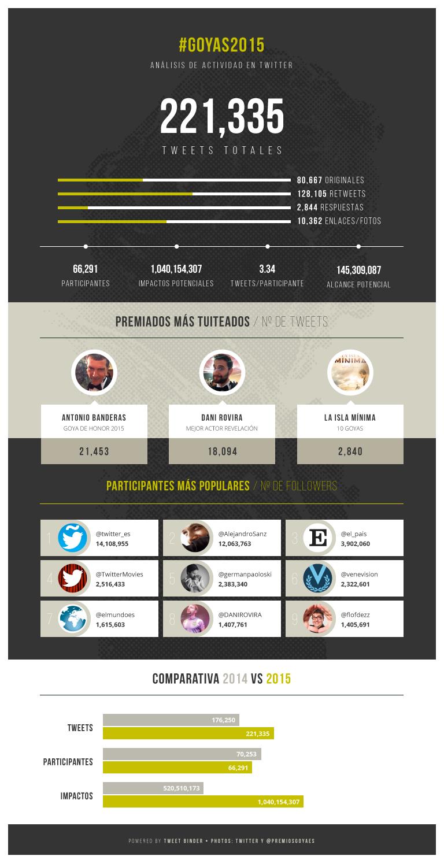 Twitter en los premios Goya 2015