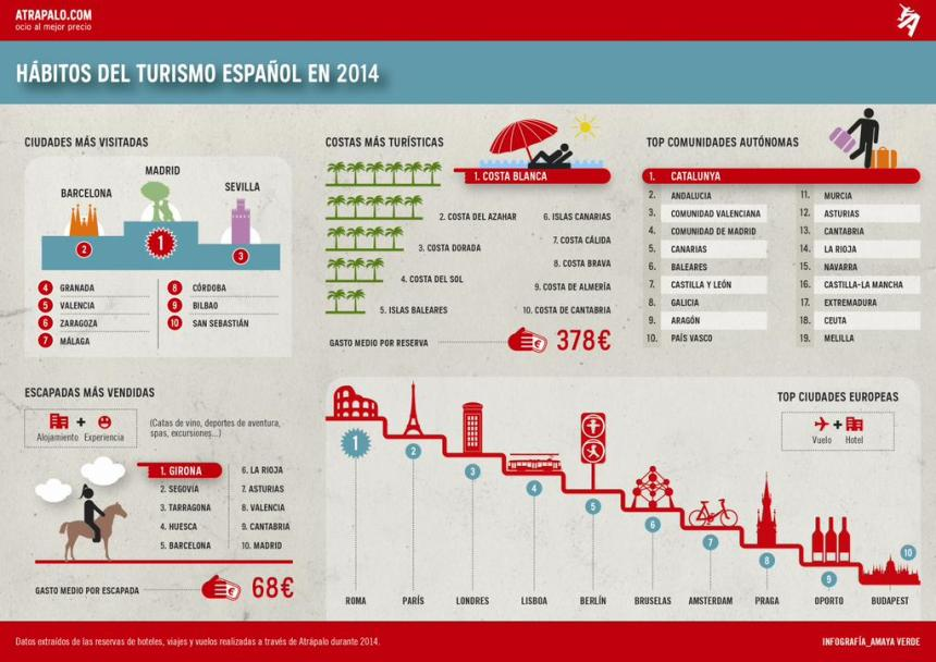 Hábitos del turismo español 2014