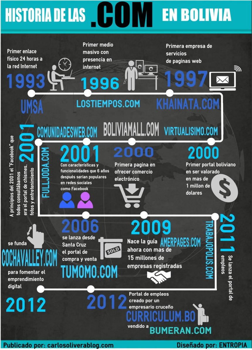 Historia de las .com en Bolivia