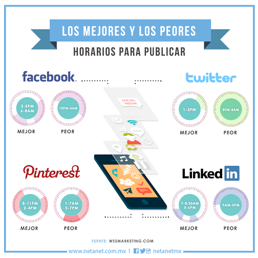 Mejores y peores horarios para publicar en Redes Sociales