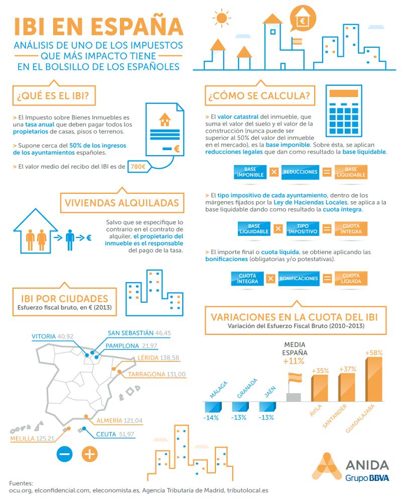 Impuesto de Bienes Inmuebles (IBI) en España