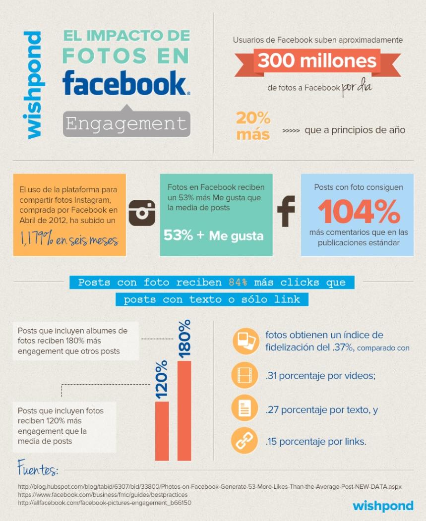 El impacto de las fotografías en el engagement en FaceBook