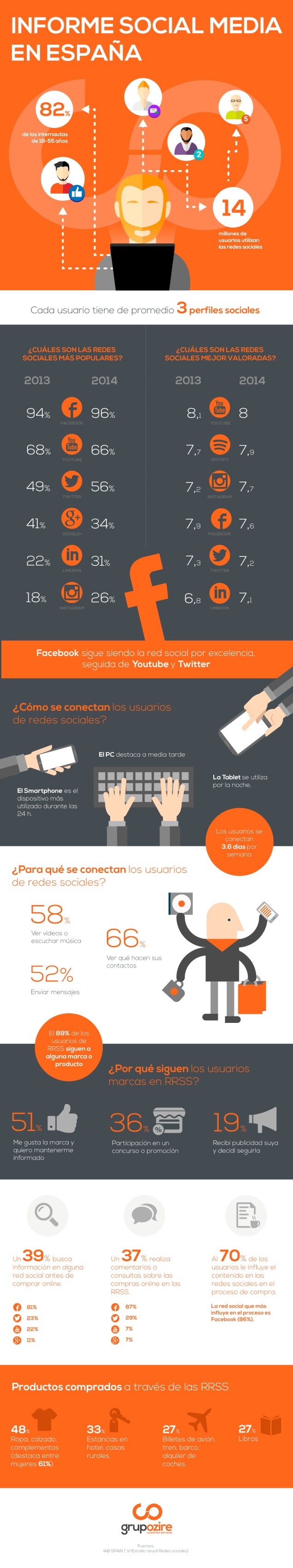 Panorama de las Redes Sociales en España (2015)