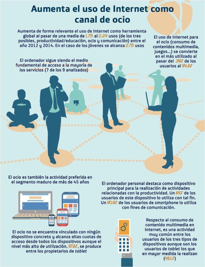 Aumenta el uso de Internet como canal de Ocio