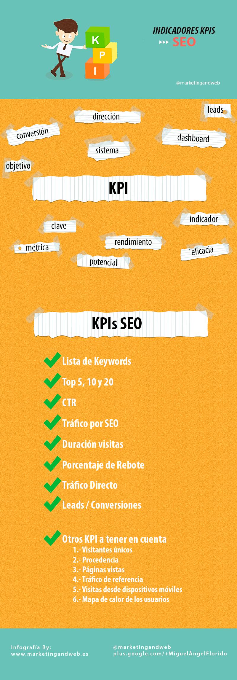 Indicadores KPIs para SEO