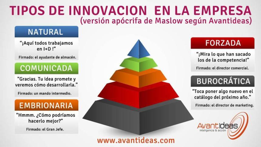 Pirámide de Maslow de la innovación en la empresa