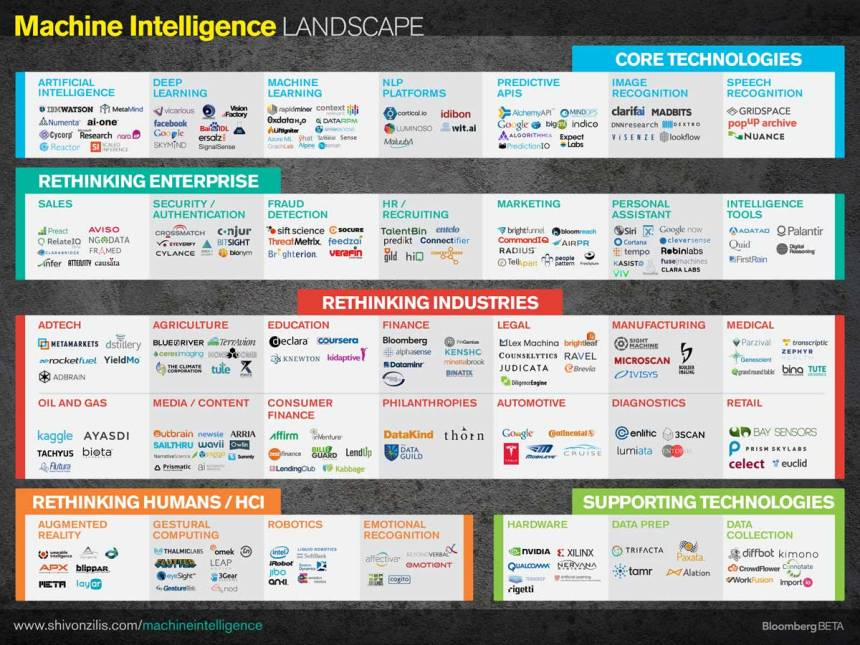 Panorama del Machine Intelligence
