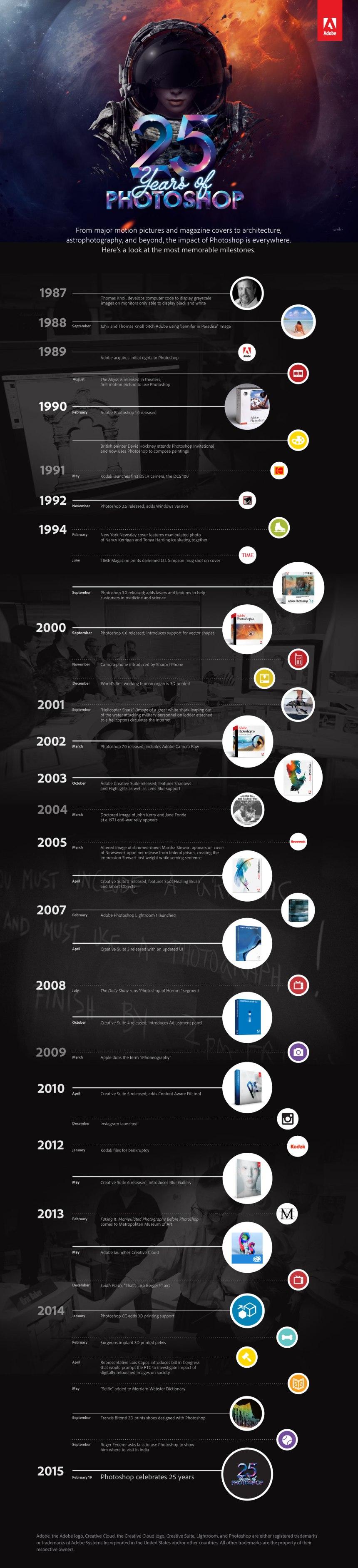 Los 25 primeros años de Photoshop