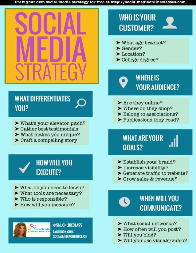 Plantilla para tu estrategia en Redes Sociales