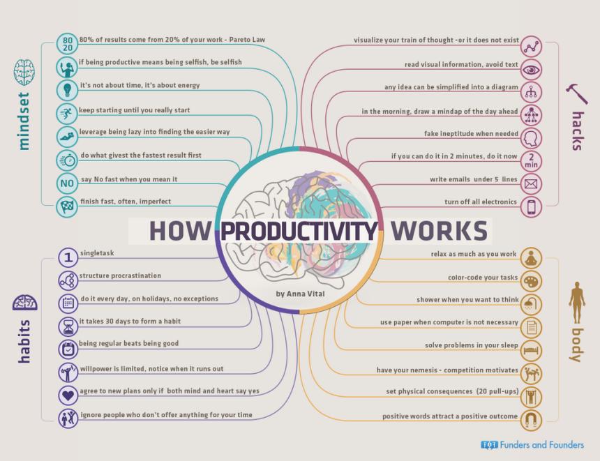 Cómo funciona la productividad