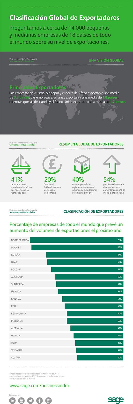 Cómo son las pymes exportadoras españolas