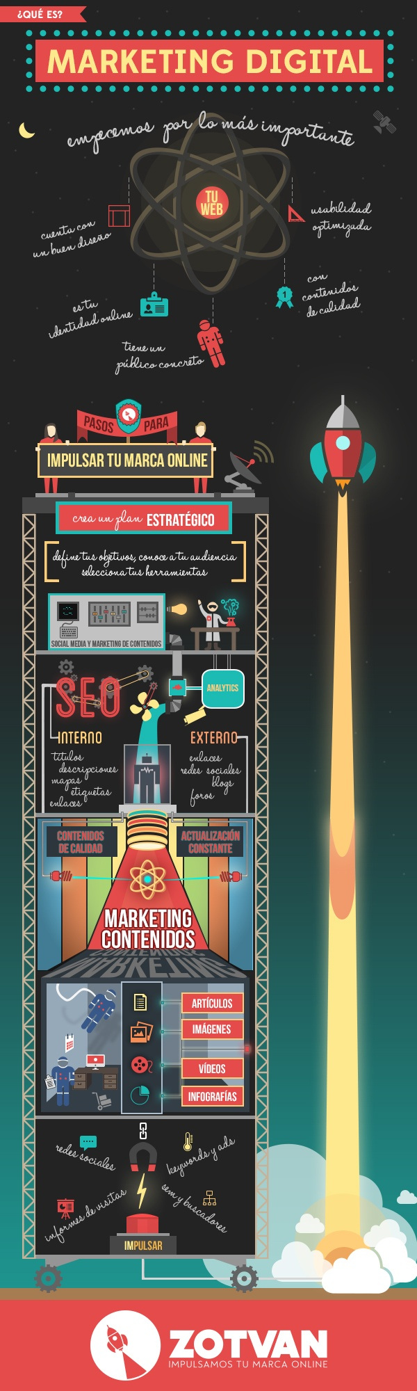 Qué es marketing digital
