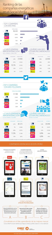 Ranking compañías energéticas en Redes Sociales