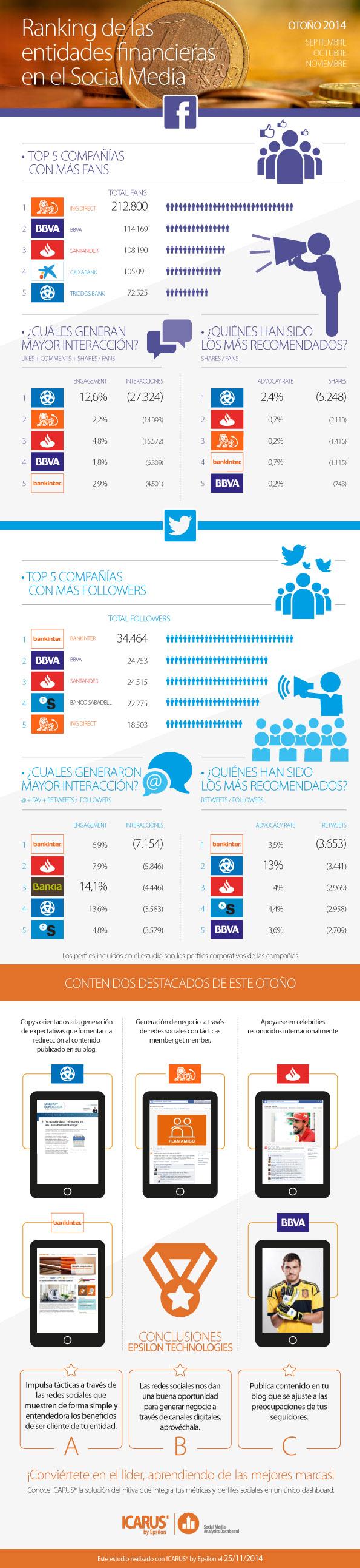 Ranking entidades financieras en Twitter