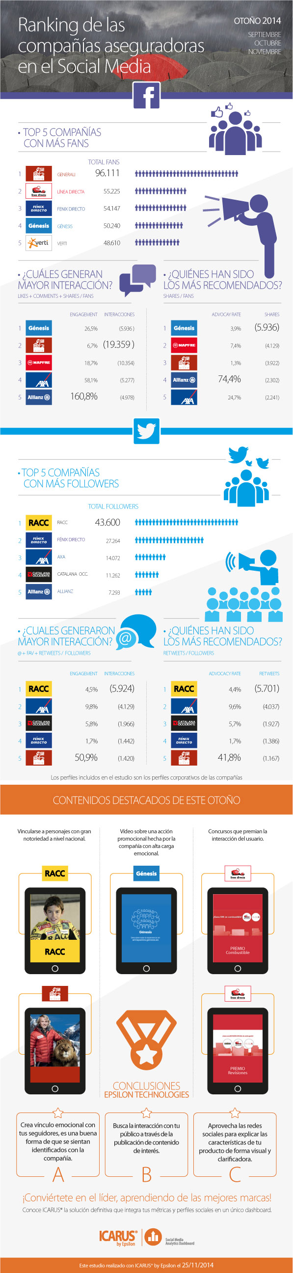 Ranking compañías aseguradoras en Redes Sociales