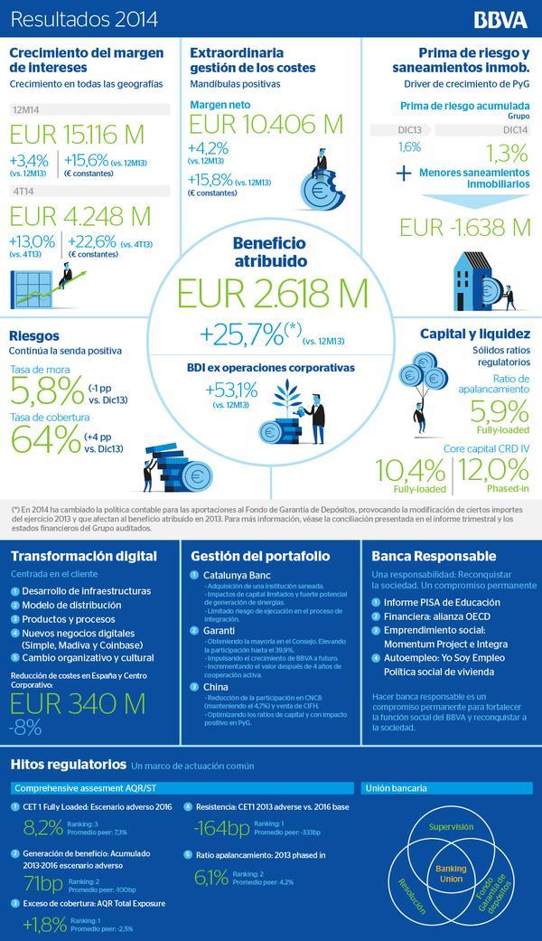resultados-empresariales-infografia
