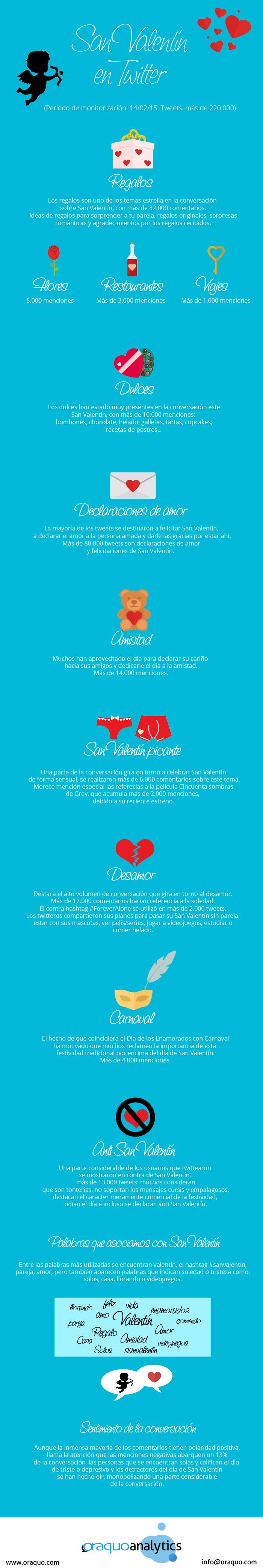San Valentín en Twitter