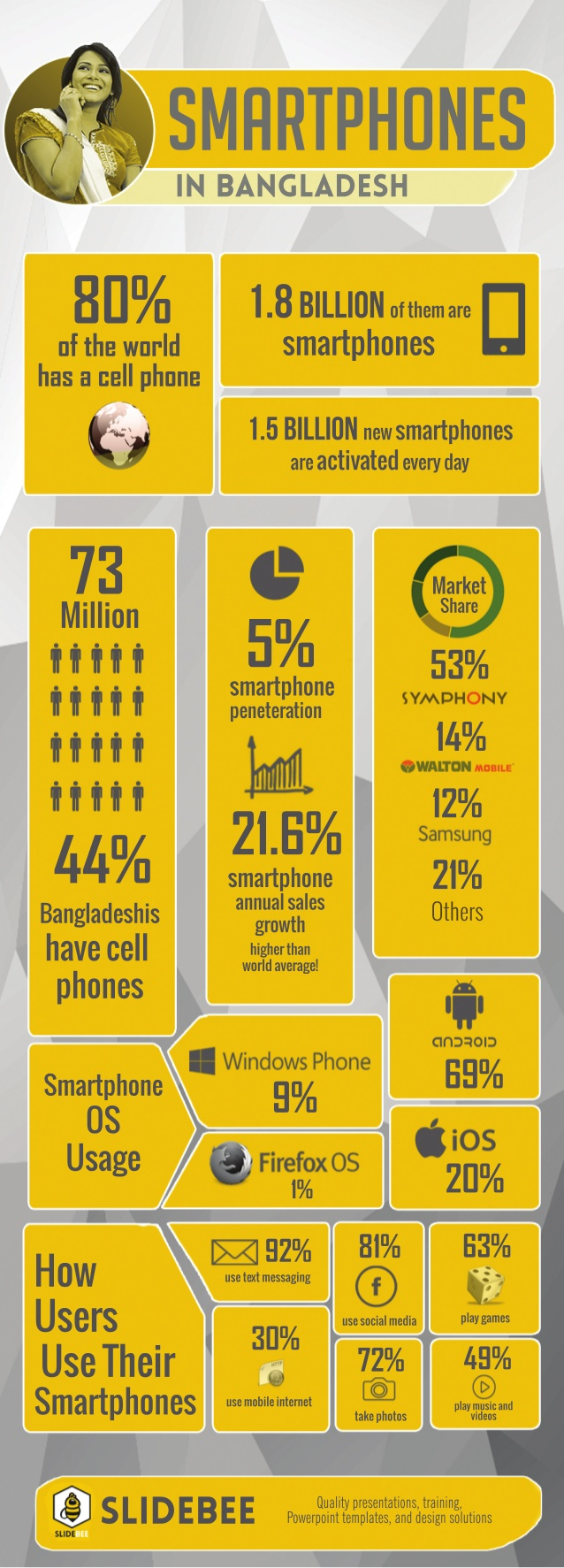 Smartphones en Bangladesh