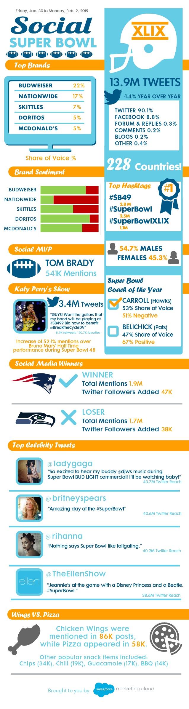 Super Bowl 2015 en Redes Sociales