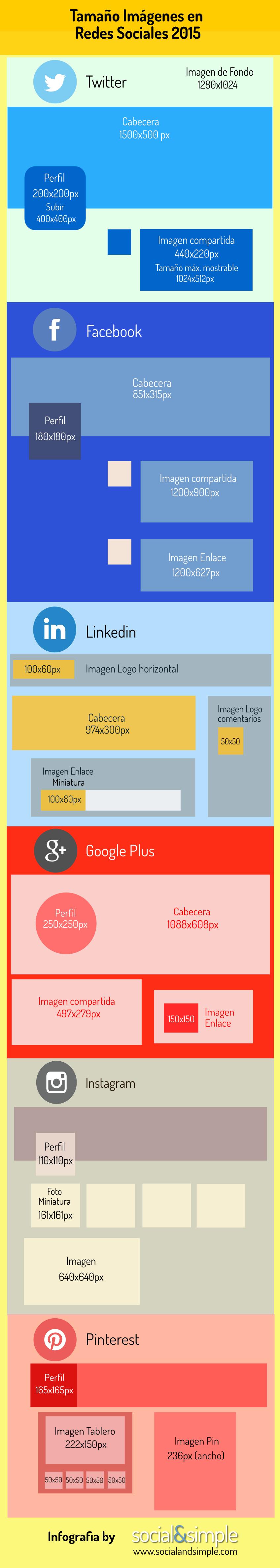 Tamaños de las imágenes en Redes Sociales 2015