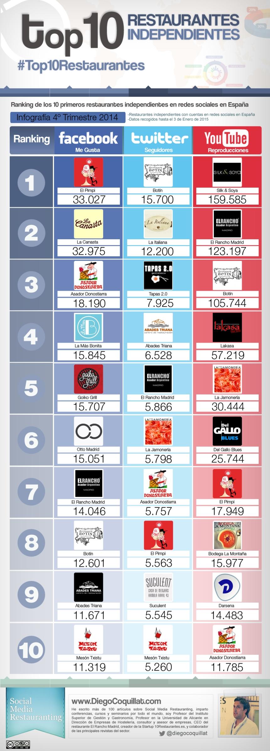 Top 10 restaurantes independientes en Redes Sociales España (4T/2014)