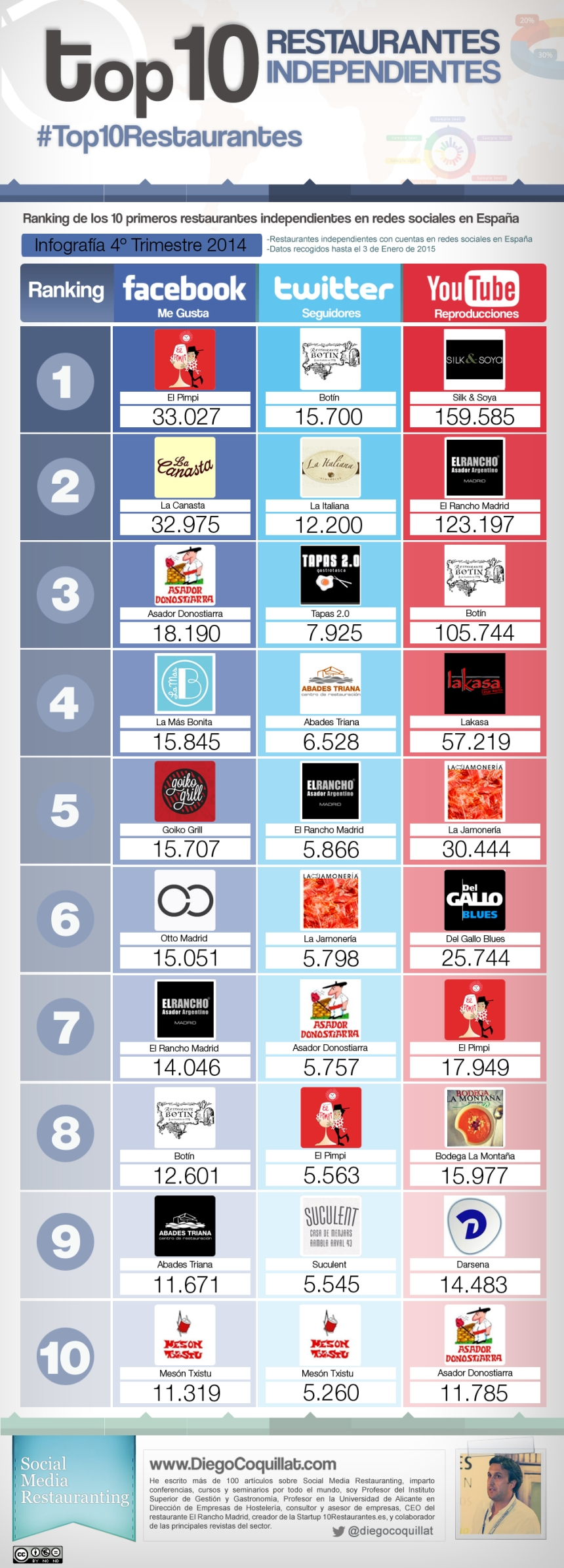 Top 10 restaurantes independientes en Redes Sociales España (4T/2014)