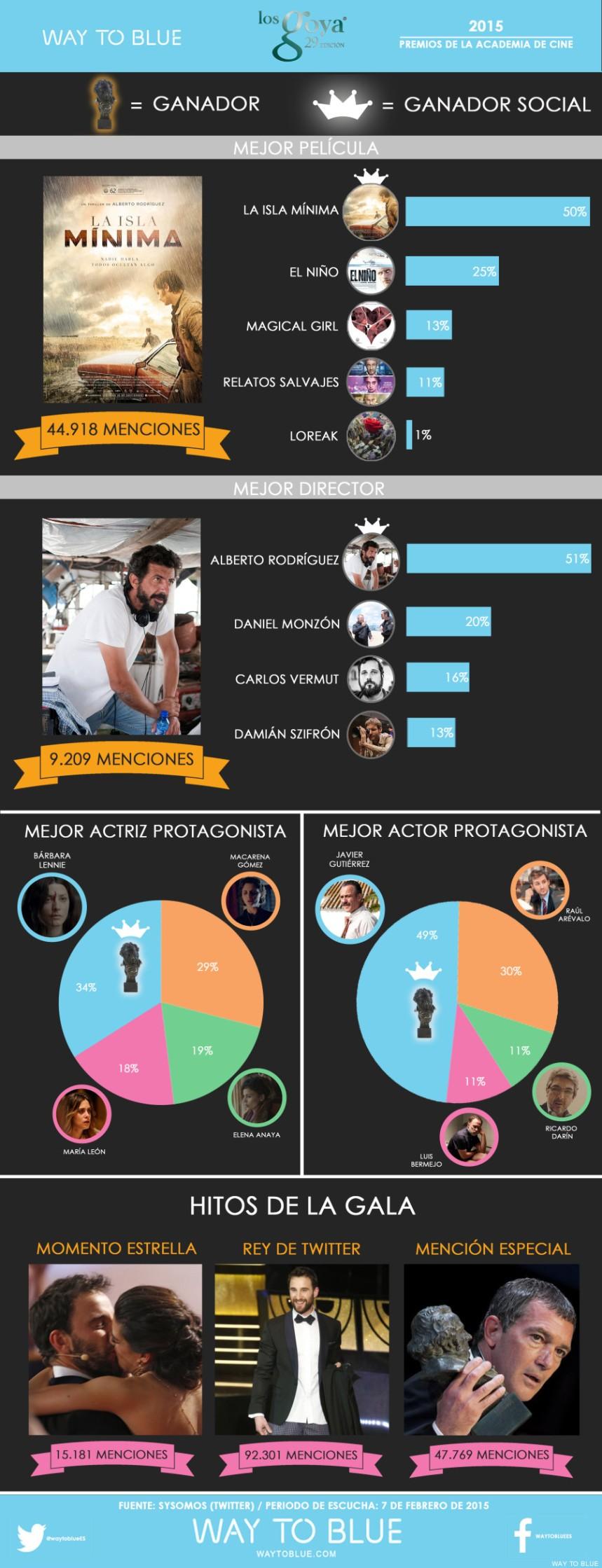 Twitter en los Goya 2015