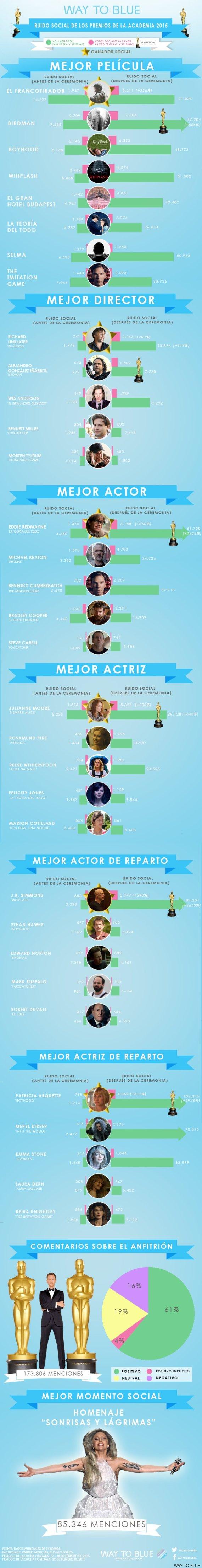 Twitter en los Oscar 2015