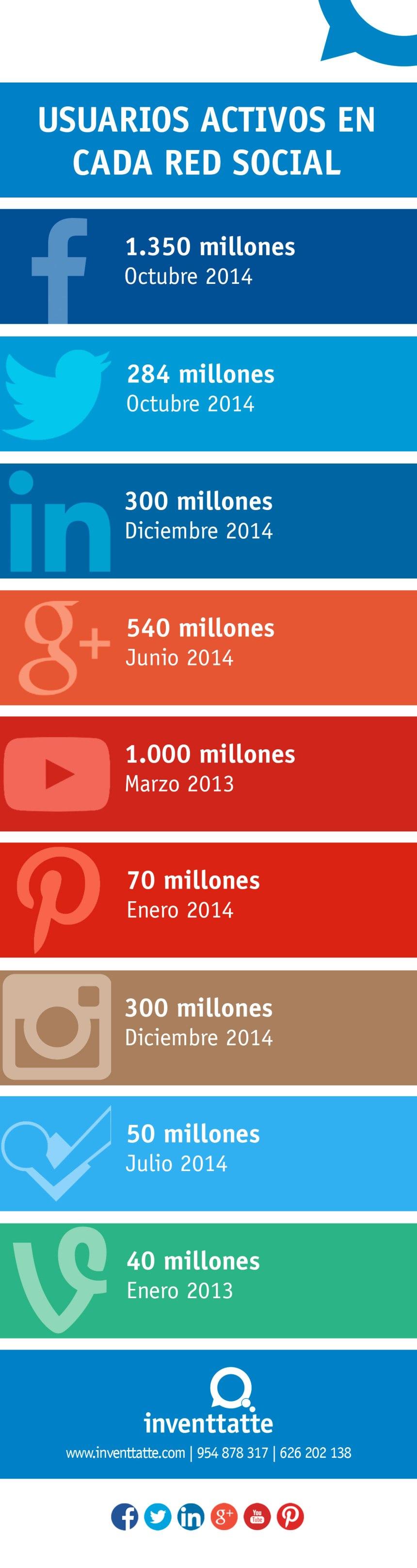 Usuarios activos de las diferentes Redes Sociales