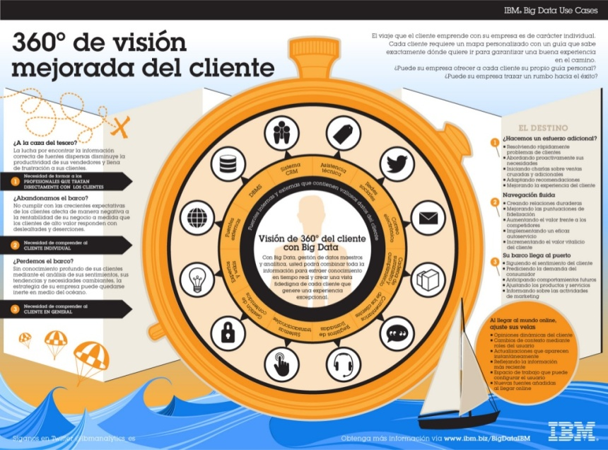 Vision 360º del cliente con Big Data